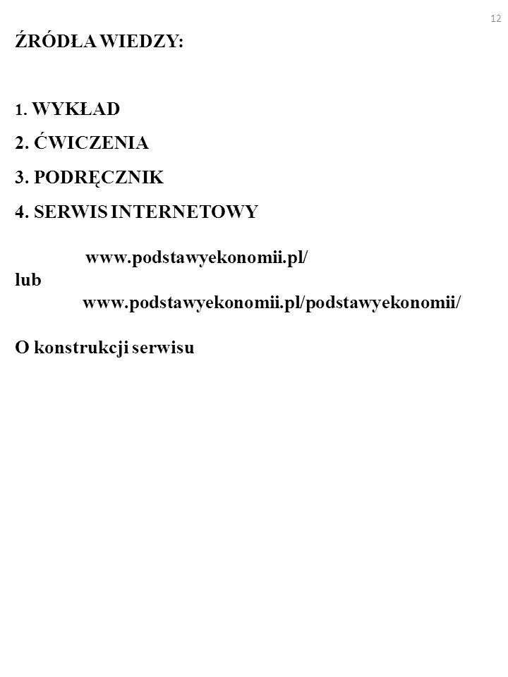 ŹRÓDŁA WIEDZY: 1. WYKŁAD 2. ĆWICZENIA 3. PODRĘCZNIK 4. SERWIS INTERNETOWY www.podstawyekonomii.pl/ lub www.podstawyekonomii.pl/podstawyekonomii/ O kon