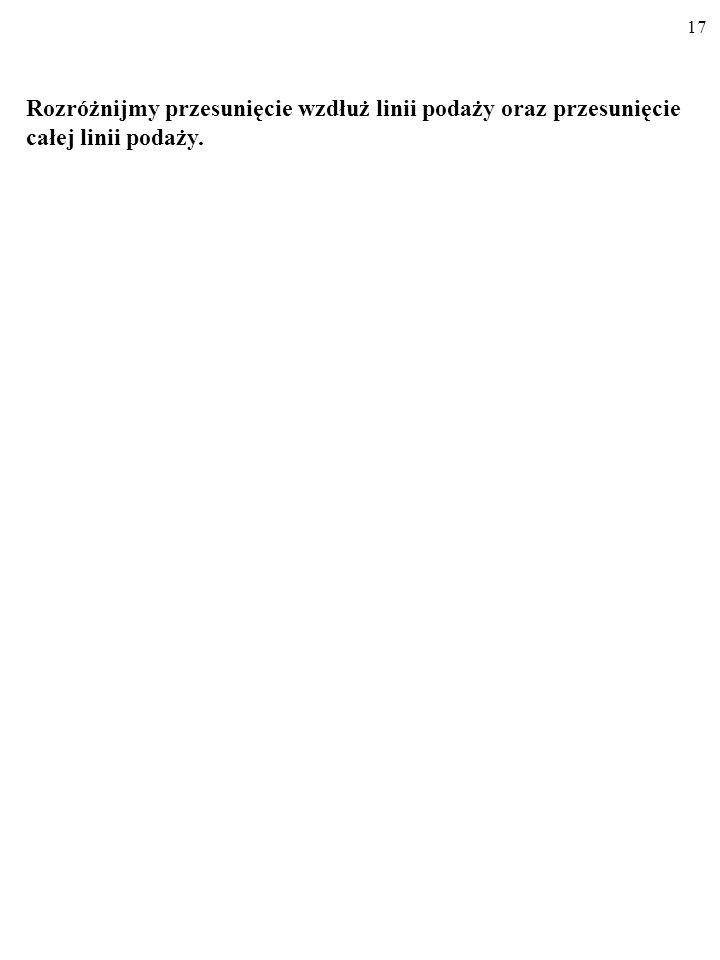 16 Cena (P) gb/sztuka Oferta rynkowa (Q 2 ) (tys.