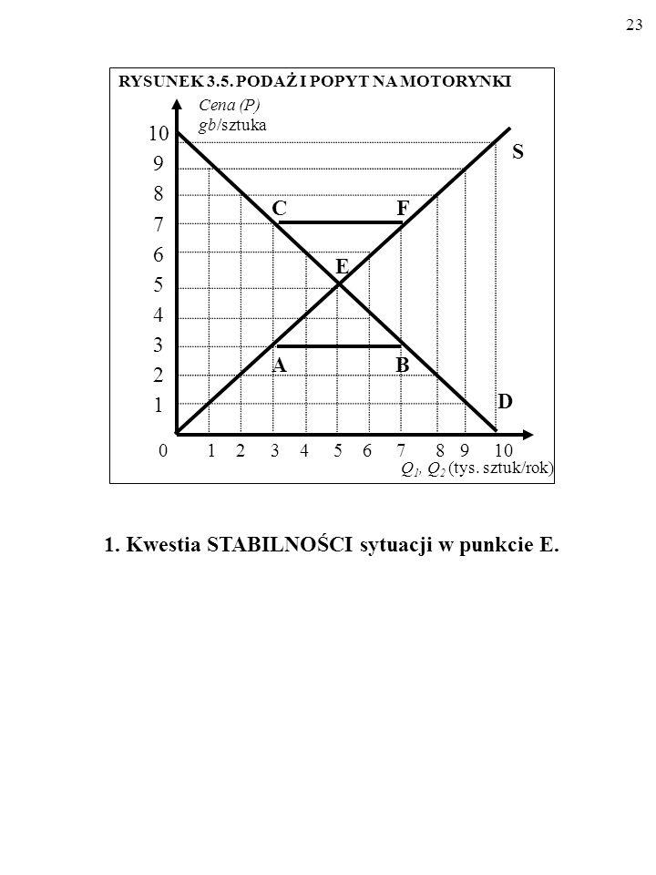 22 Cena (P) (gb/szt.) POPYT Q 1 PODAŻ Q 2 (tys.