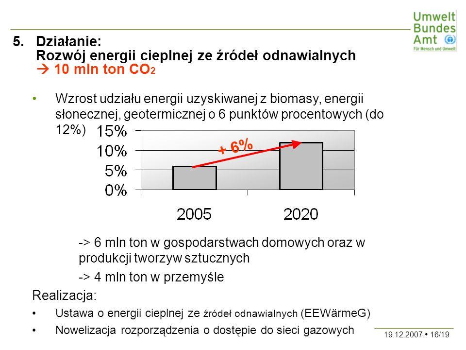 19.12.2007 16/19 5.Działanie: Rozwój energii cieplnej ze źródeł odnawialnych 10 mln ton CO 2 Wzrost udziału energii uzyskiwanej z biomasy, energii słonecznej, geotermicznej o 6 punktów procentowych (do 12%) -> 6 mln ton w gospodarstwach domowych oraz w produkcji tworzyw sztucznych -> 4 mln ton w przemyśle Realizacja: Ustawa o energii cieplnej ze źródeł odnawialnych (EEWärmeG) Nowelizacja rozporządzenia o dostępie do sieci gazowych + 6%