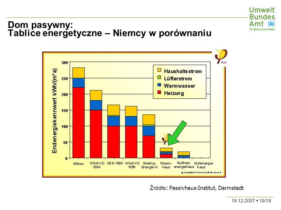 19.12.2007 19/19 Dom pasywny: Tablice energetyczne – Niemcy w porównaniu Źródło : Passivhaus-Institut, Darmstadt