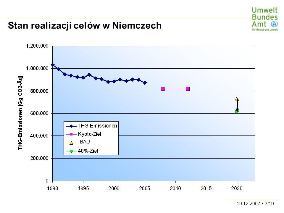 19.12.2007 14/19 Koszty oszczędzania w zakresie energii elektrycznej Źródło: : Wuppertal-Institut