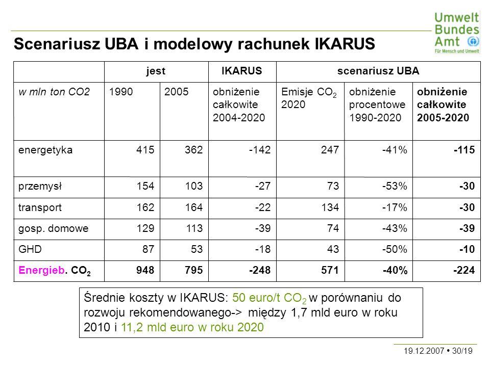 19.12.2007 30/19 Scenariusz UBA i modelowy rachunek IKARUS -224-40%571-248795948Energieb.