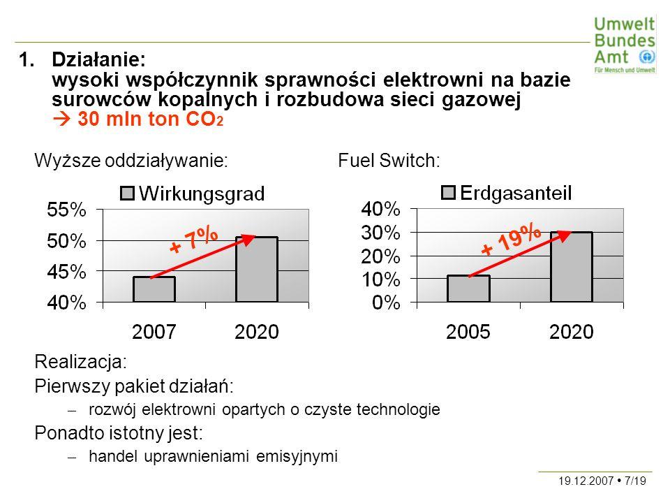 19.12.2007 7/19 1.Działanie: wysoki współczynnik sprawności elektrowni na bazie surowców kopalnych i rozbudowa sieci gazowej 30 mln ton CO 2 Wyższe oddziaływanie:Fuel Switch: Realizacja: Pierwszy pakiet działań: – rozwój elektrowni opartych o czyste technologie Ponadto istotny jest: – handel uprawnieniami emisyjnymi + 7% + 19%