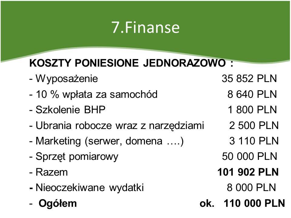 7.Finanse KOSZTY PONIESIONE JEDNORAZOWO : - Wyposażenie 35 852 PLN - 10 % wpłata za samochód 8 640 PLN - Szkolenie BHP 1 800 PLN - Ubrania robocze wra