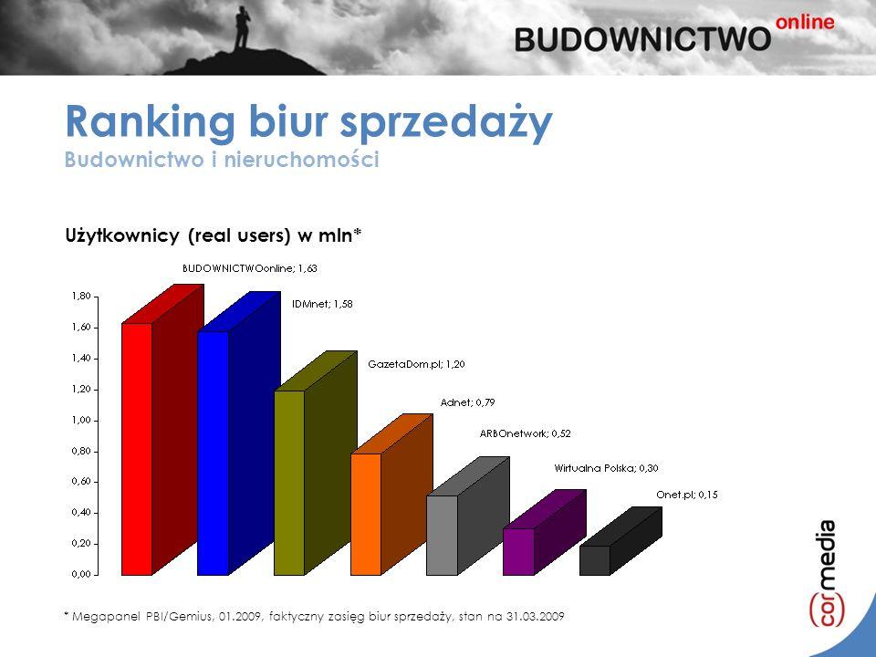Ranking biur sprzedaży Budownictwo i nieruchomości Użytkownicy (real users) w mln* * Megapanel PBI/Gemius, 01.2009, faktyczny zasięg biur sprzedaży, s