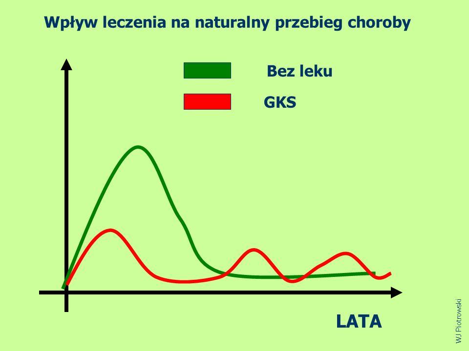 Bez leku GKS LATA WJ Piotrowski Wpływ leczenia na naturalny przebieg choroby