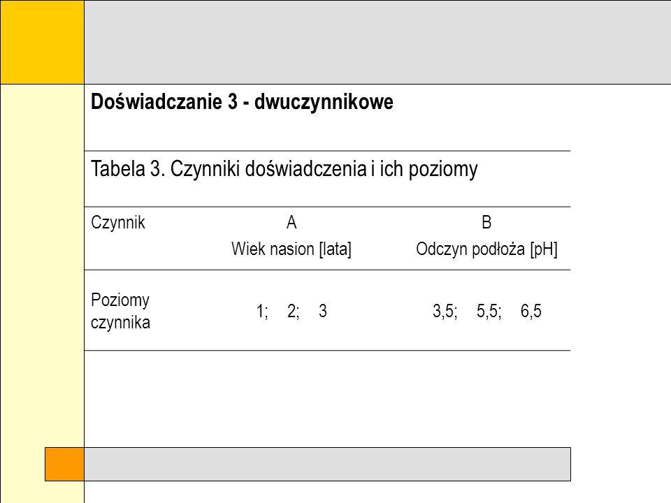 Doświadczanie 2 - jednoczynnikowe Tabela 2. Czynniki doświadczenia i ich poziomy CzynnikSposób uprawy Poziomy czynnika gleba nie ściółkowana; gleba śc