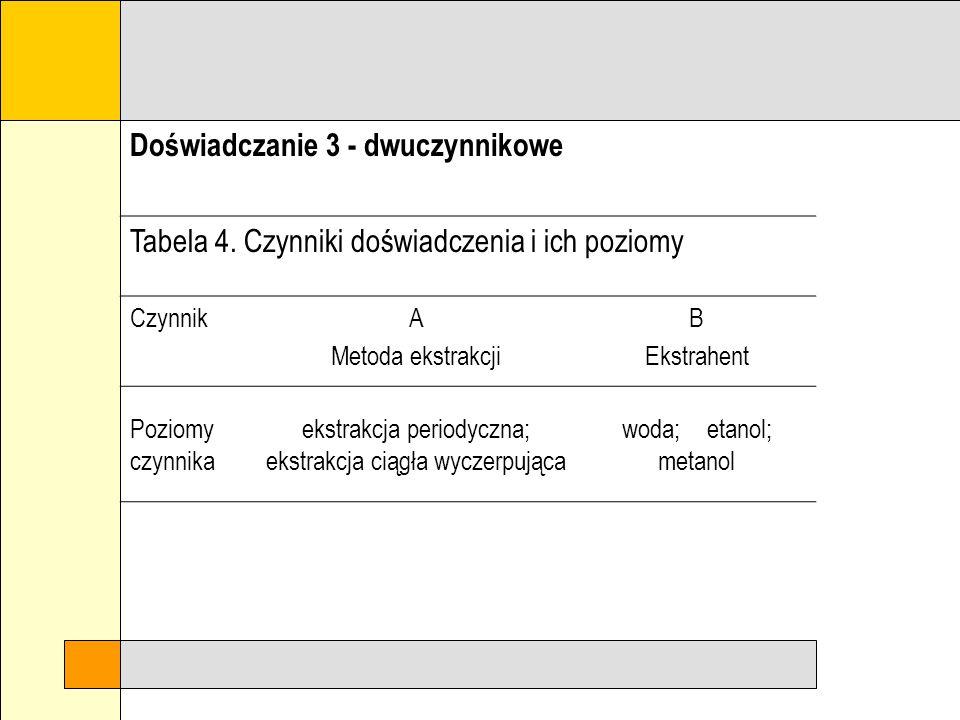 Doświadczanie 3 - dwuczynnikowe Tabela 3. Czynniki doświadczenia i ich poziomy CzynnikA Wiek nasion [lata] B Odczyn podłoża [pH] Poziomy czynnika 1; 2