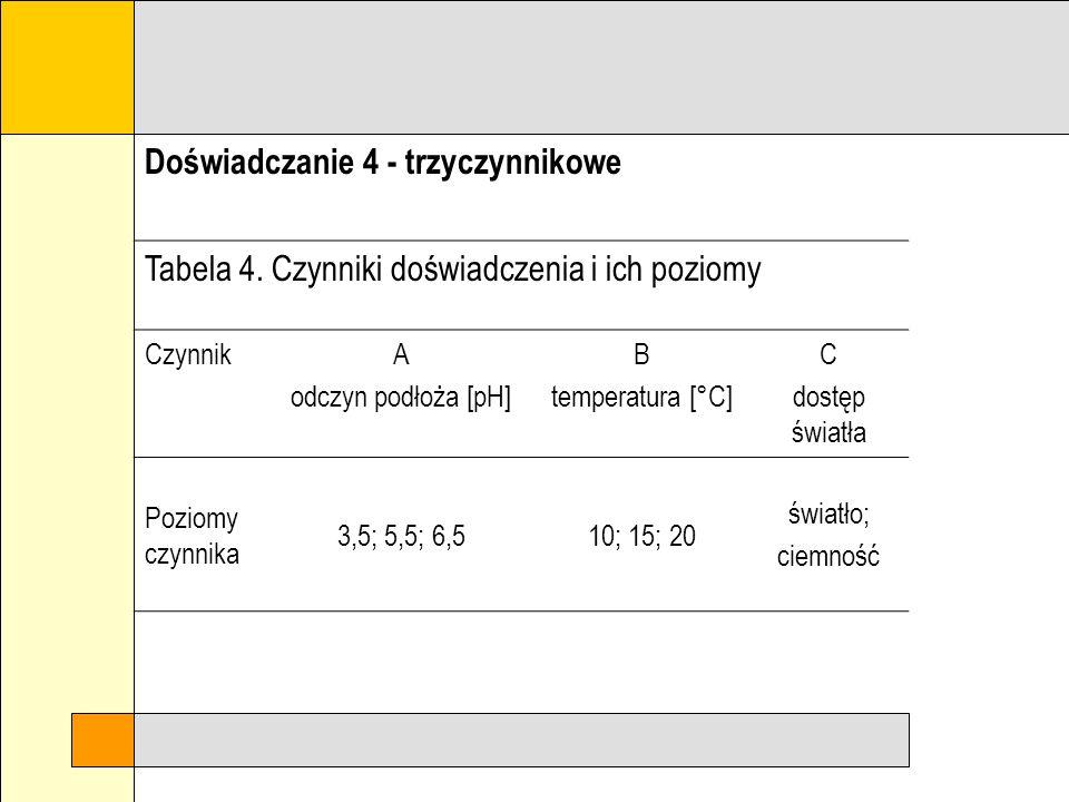 Doświadczanie 3 - dwuczynnikowe Tabela 4. Czynniki doświadczenia i ich poziomy CzynnikA Metoda ekstrakcji B Ekstrahent Poziomy czynnika ekstrakcja per