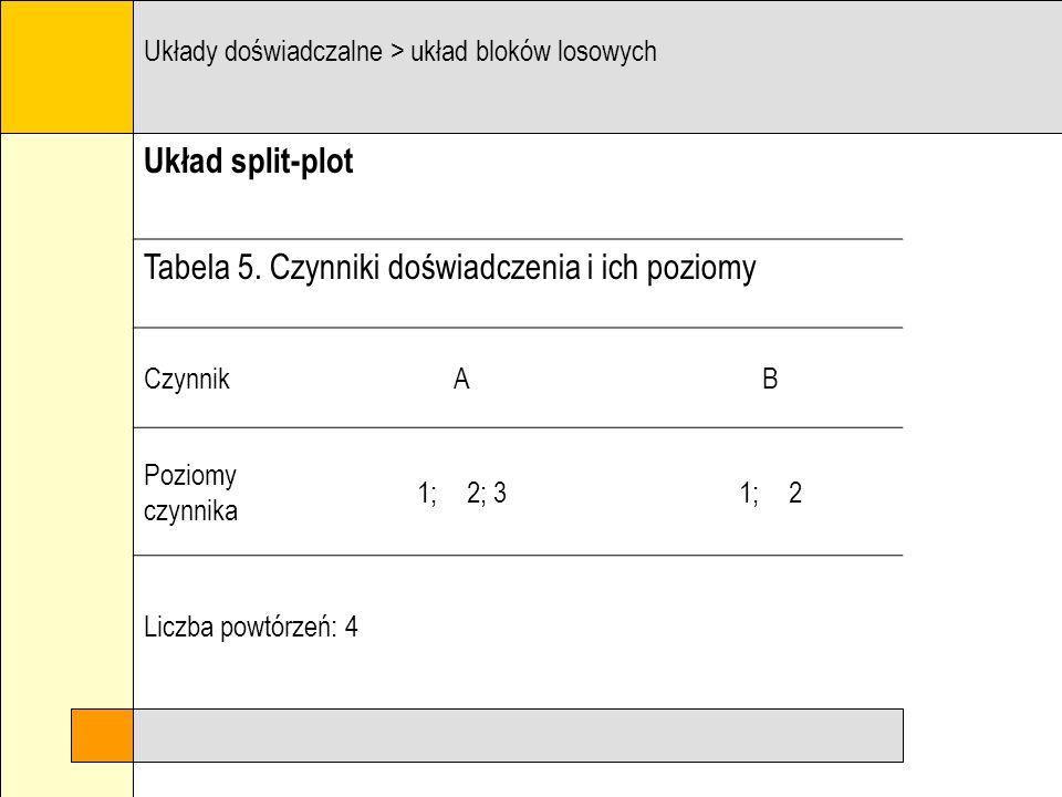 Układ klasyczny Układy doświadczalne > układ bloków losowych A1 B1 A1 B2 A3 B2 A2 B2 A3 B1 A2 B1