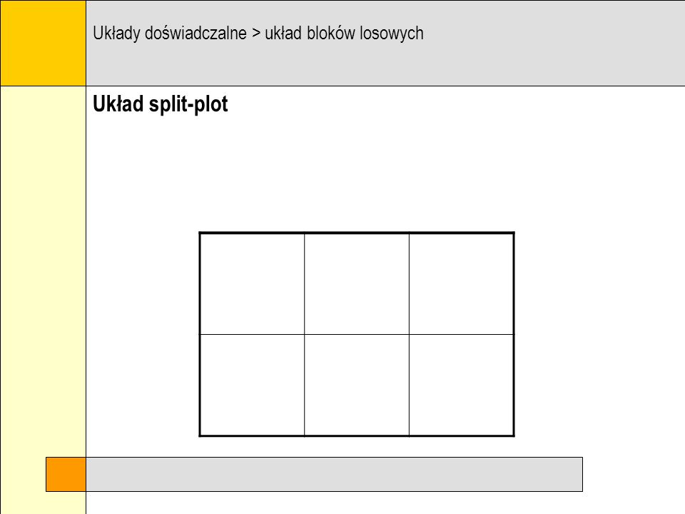 Układ split-plot Układy doświadczalne > układ bloków losowych