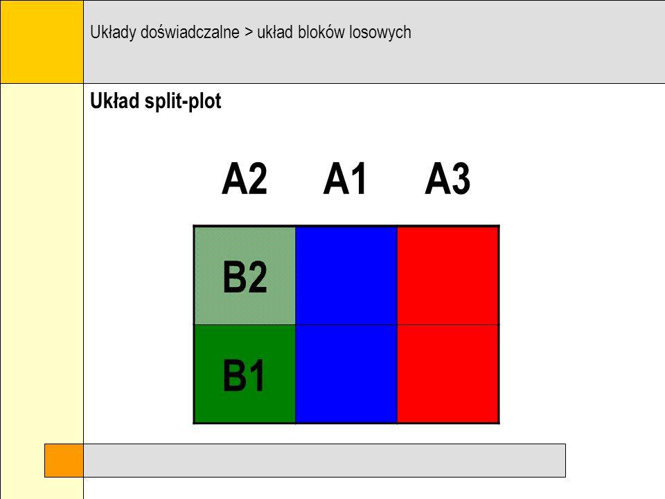 Układ split-plot Układy doświadczalne > układ bloków losowych A2A1A3