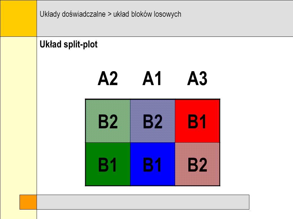 Układ split-plot Układy doświadczalne > układ bloków losowych A2A1A3 B2 B1