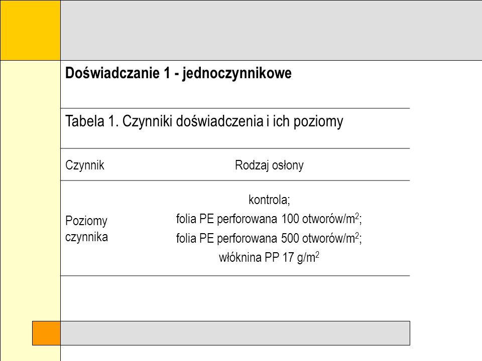 Doświadczanie 1 - jednoczynnikowe Tabela 1.