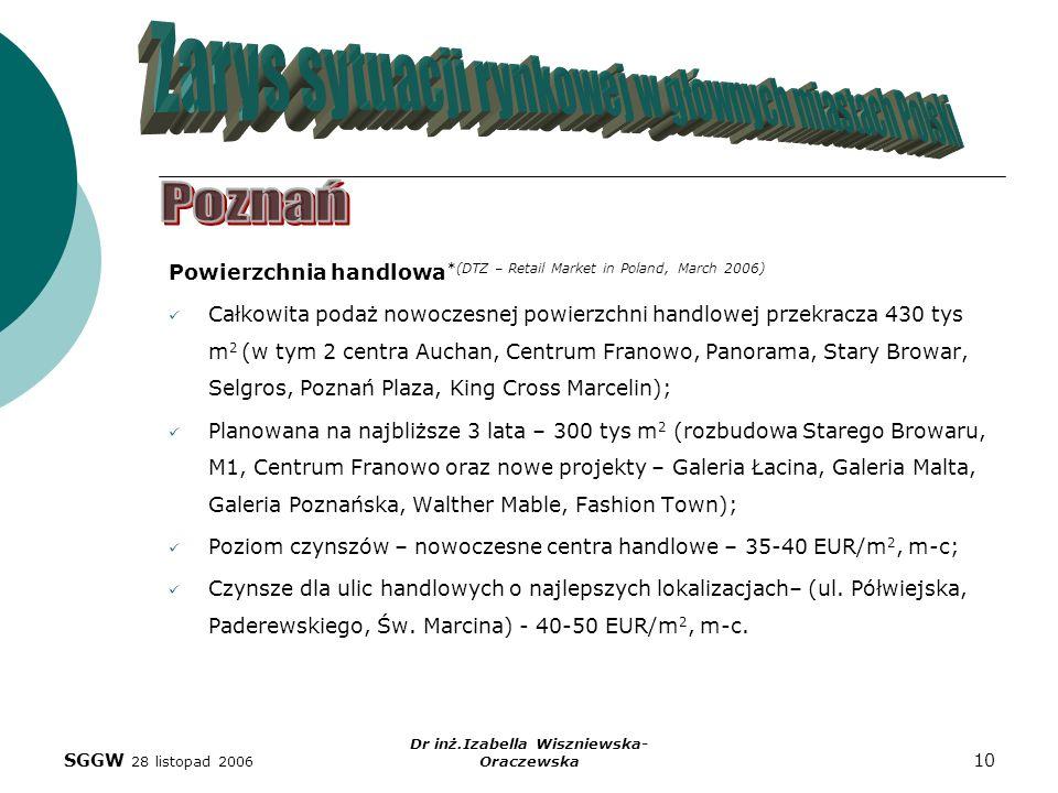 SGGW 28 listopad 2006 Dr inż.Izabella Wiszniewska- Oraczewska 10 Powierzchnia handlowa *(DTZ – Retail Market in Poland, March 2006) Całkowita podaż no