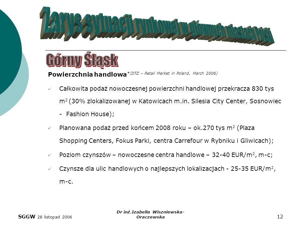 SGGW 28 listopad 2006 Dr inż.Izabella Wiszniewska- Oraczewska 12 Powierzchnia handlowa *(DTZ – Retail Market in Poland, March 2006) Całkowita podaż no