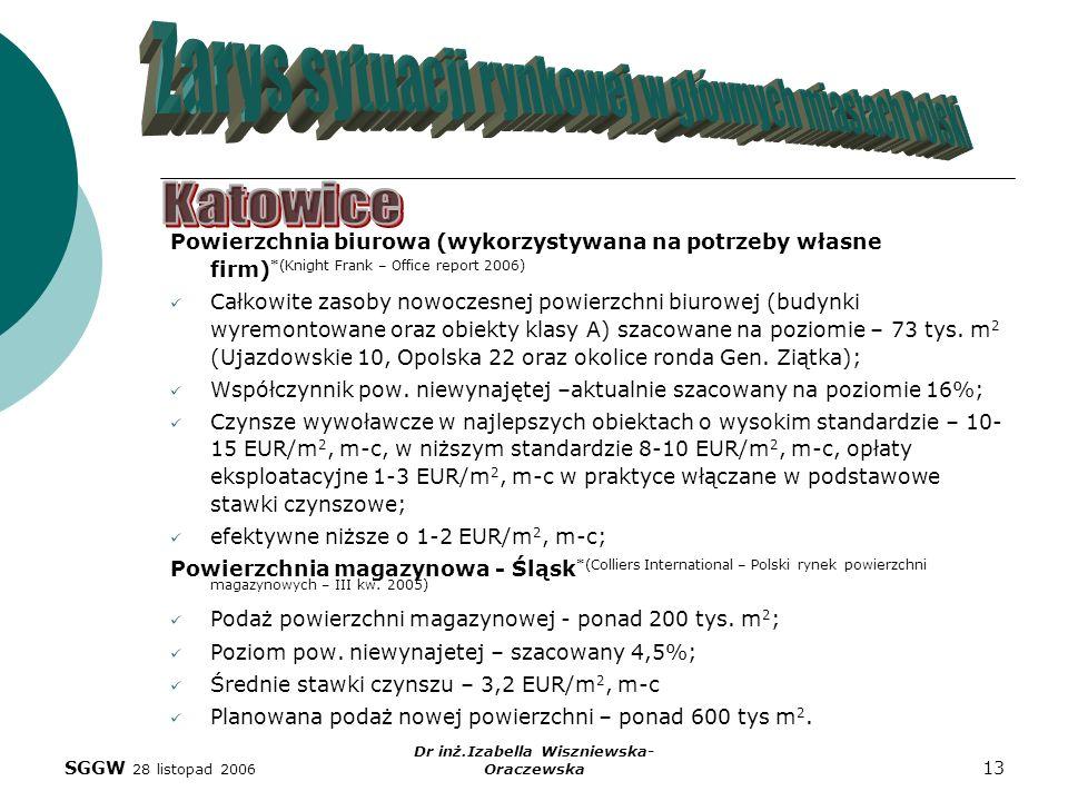 SGGW 28 listopad 2006 Dr inż.Izabella Wiszniewska- Oraczewska 13 Powierzchnia biurowa (wykorzystywana na potrzeby własne firm) *(Knight Frank – Office