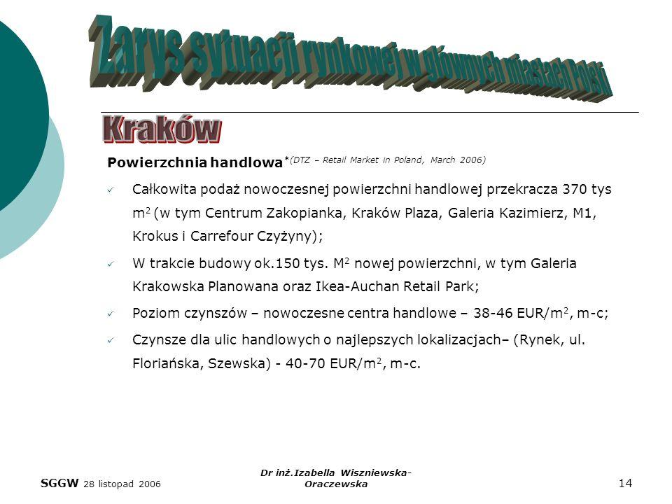 SGGW 28 listopad 2006 Dr inż.Izabella Wiszniewska- Oraczewska 14 Powierzchnia handlowa *(DTZ – Retail Market in Poland, March 2006) Całkowita podaż no