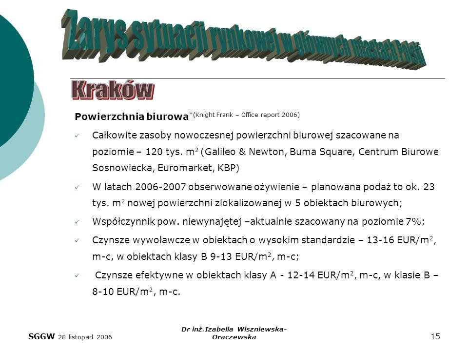 SGGW 28 listopad 2006 Dr inż.Izabella Wiszniewska- Oraczewska 15 Powierzchnia biurowa *(Knight Frank – Office report 2006) Całkowite zasoby nowoczesne