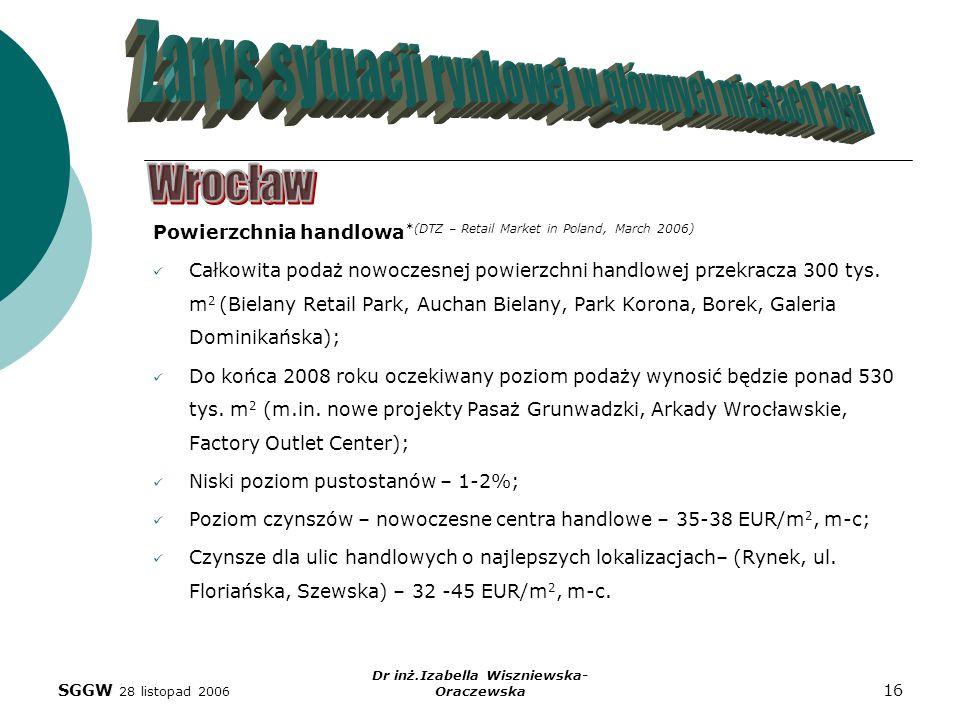 SGGW 28 listopad 2006 Dr inż.Izabella Wiszniewska- Oraczewska 16 Powierzchnia handlowa *(DTZ – Retail Market in Poland, March 2006) Całkowita podaż no