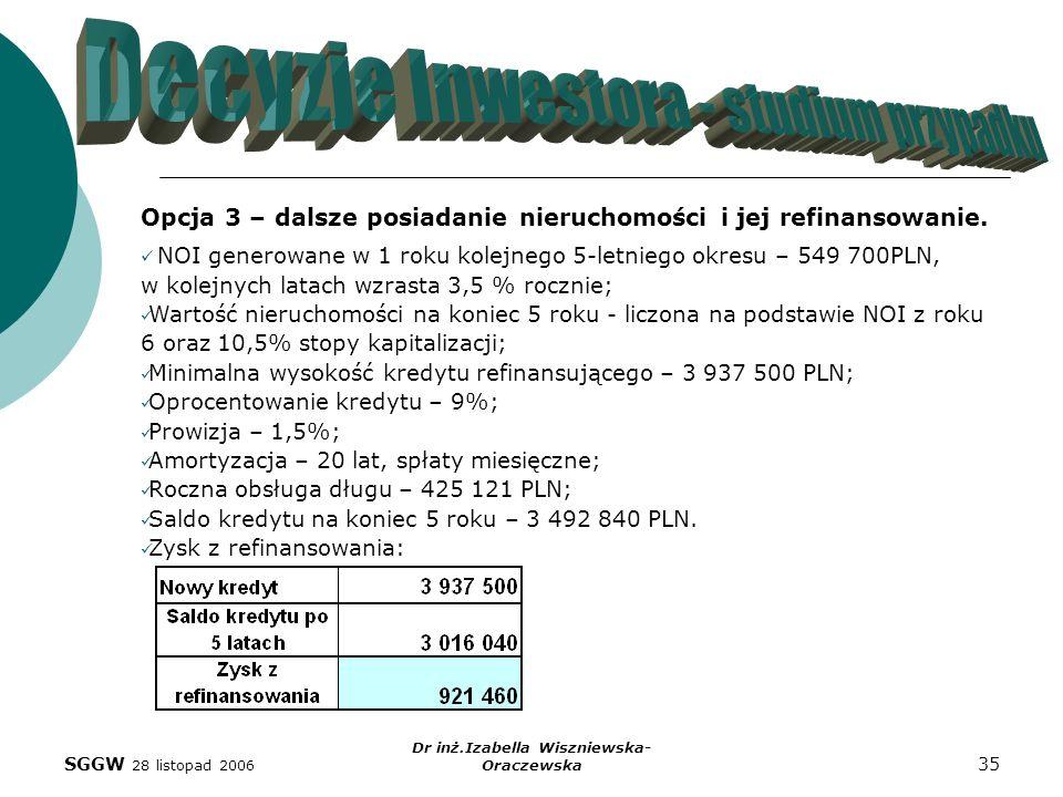 SGGW 28 listopad 2006 Dr inż.Izabella Wiszniewska- Oraczewska 35 Opcja 3 – dalsze posiadanie nieruchomości i jej refinansowanie. NOI generowane w 1 ro