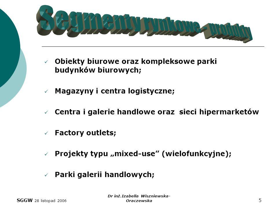 SGGW 28 listopad 2006 Dr inż.Izabella Wiszniewska- Oraczewska 5 Obiekty biurowe oraz kompleksowe parki budynków biurowych; Magazyny i centra logistycz