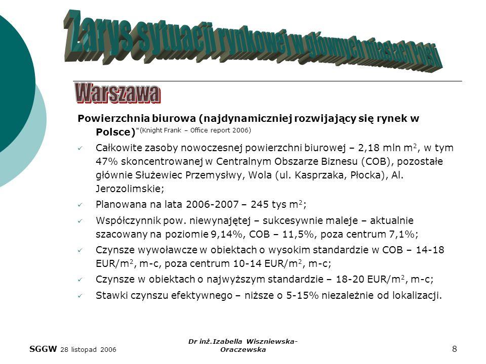SGGW 28 listopad 2006 Dr inż.Izabella Wiszniewska- Oraczewska 8 Powierzchnia biurowa (najdynamiczniej rozwijający się rynek w Polsce) *(Knight Frank –