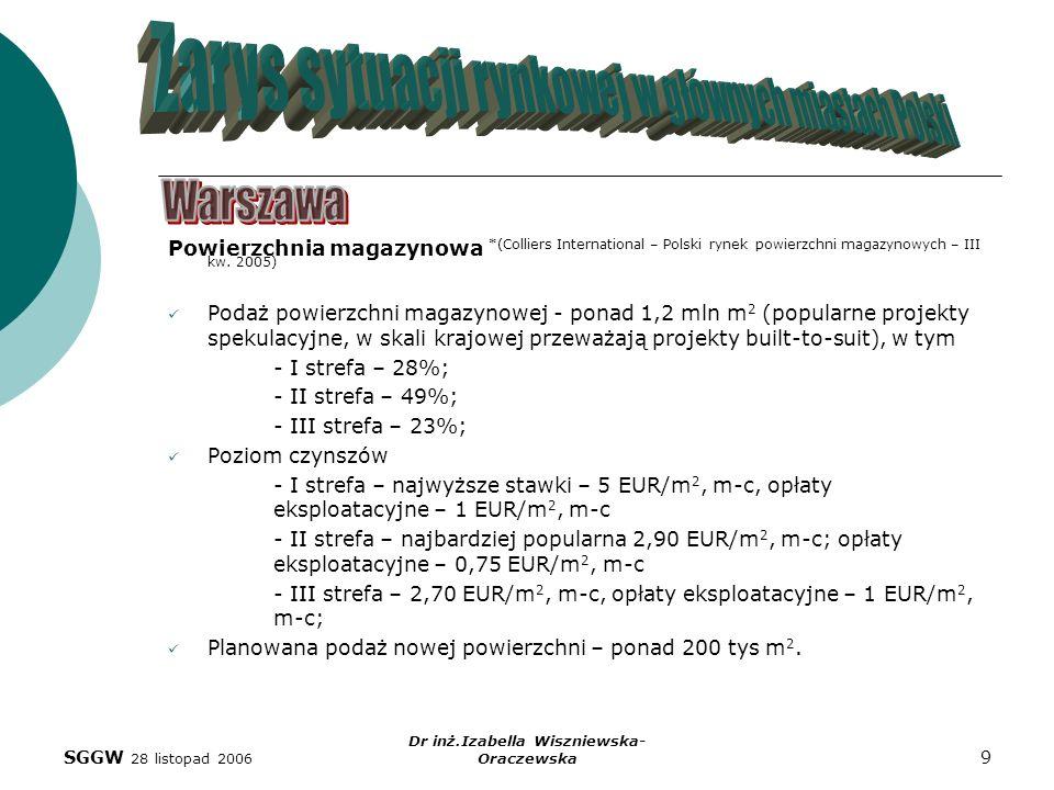 SGGW 28 listopad 2006 Dr inż.Izabella Wiszniewska- Oraczewska 9 Powierzchnia magazynowa *(Colliers International – Polski rynek powierzchni magazynowy