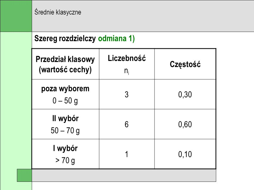 Szereg rozdzielczy odmiana 1) Średnie klasyczne Przedział klasowy (wartość cechy) Liczebność n i Częstość poza wyborem 0 – 50 g 30,30 II wybór 50 – 70