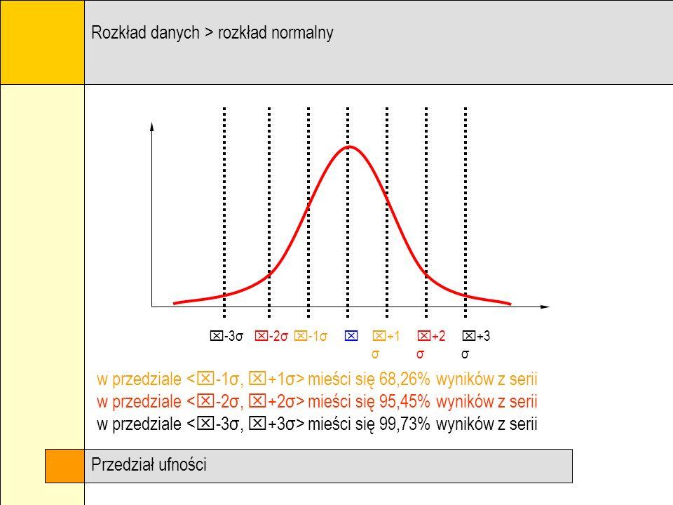 Rozkład danych > rozkład normalny w przedziale mieści się 68,26% wyników z serii w przedziale mieści się 95,45% wyników z serii w przedziale mieści si