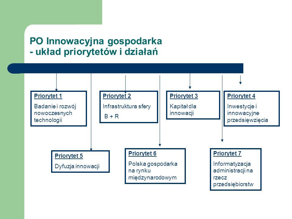 PO Innowacyjna gospodarka - układ priorytetów i działań Priorytet 1 Badanie i rozwój nowoczesnych technologii Priorytet 5 Dyfuzja innowacji Priorytet