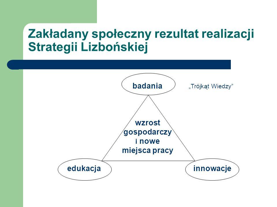 Zakładany społeczny rezultat realizacji Strategii Lizbońskiej badania edukacjainnowacje wzrost gospodarczy i nowe miejsca pracy Trójkąt Wiedzy