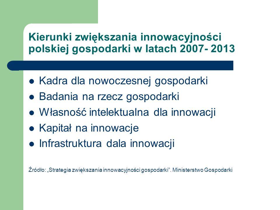 Kierunki zwiększania innowacyjności polskiej gospodarki w latach 2007- 2013 Kadra dla nowoczesnej gospodarki Badania na rzecz gospodarki Własność inte