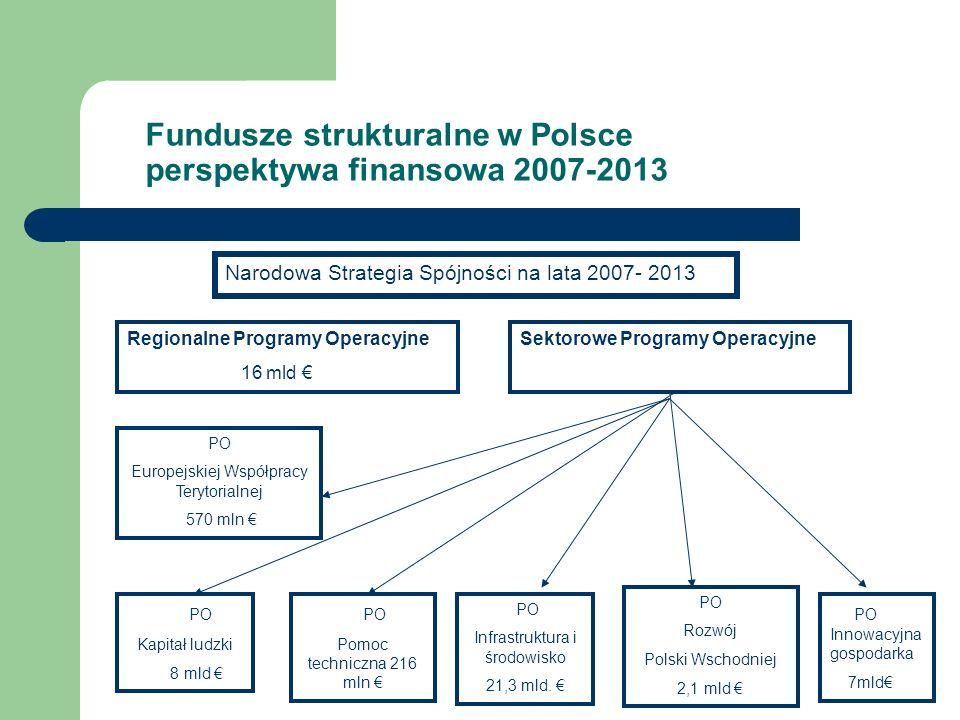 Fundusze strukturalne w Polsce perspektywa finansowa 2007-2013 Narodowa Strategia Spójności na lata 2007- 2013 Regionalne Programy Operacyjne 16 mld S