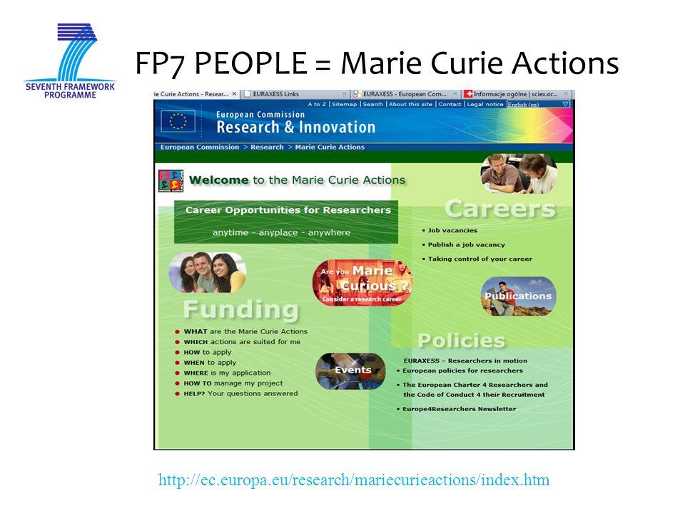 Akcje Marie Curie od pojedynczych form wspierania mobilności do pełnego programu szkolenia, rozwoju kariery i mobilności naukowców Cele: Rozwój zasobów ludzkich w nauce Zwiększenie międzynarodowej i międzysektorowej mobilności naukowców Zachęcanie do podejmowania zawodu naukowca Podniesienie prestiżu zawodu naukowca w Europie i na świecie Zachęcanie naukowców do prowadzenia badań w Europie Adresowany do naukowców na każdym etapie kariery Szkolenie poprzez prowadzenie badań Zwiększenie udziału przemysłu w badaniach naukowych Rozwijanie współpracy z instytucjami naukowymi z krajów trzecich