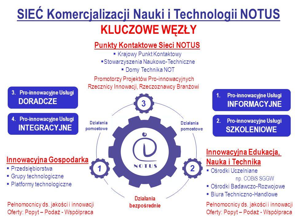 SIEĆ Komercjalizacji Nauki i Technologii NOTUS KLUCZOWE WĘZŁY Innowacyjna Gospodarka Przedsiębiorstwa Grupy technologiczne Platformy technologiczne Innowacyjna Edukacja, Nauka i Technika Ośrodki Uczelniane np.