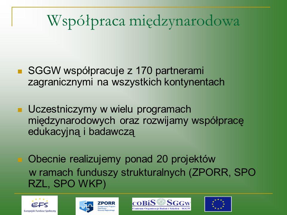 Współpraca międzynarodowa SGGW współpracuje z 170 partnerami zagranicznymi na wszystkich kontynentach Uczestniczymy w wielu programach międzynarodowych oraz rozwijamy współpracę edukacyjną i badawczą Obecnie realizujemy ponad 20 projektów w ramach funduszy strukturalnych (ZPORR, SPO RZL, SPO WKP)