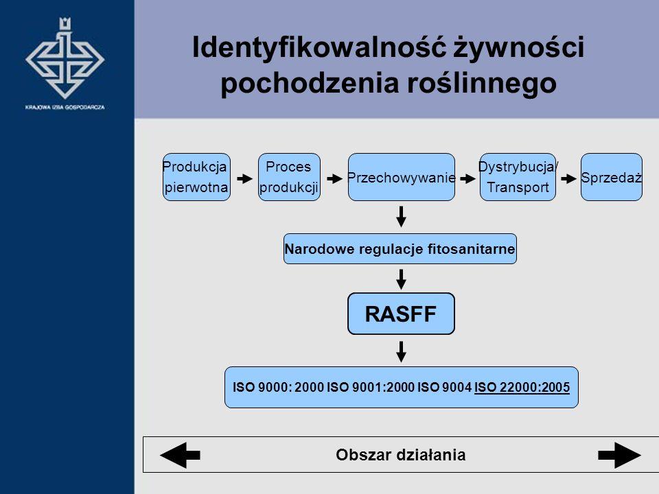 Identyfikowalność żywności pochodzenia roślinnego Obszar działania RASFF Przechowywanie Proces produkcji Dystrybucja/ Transport Sprzedaż Produkcja pie
