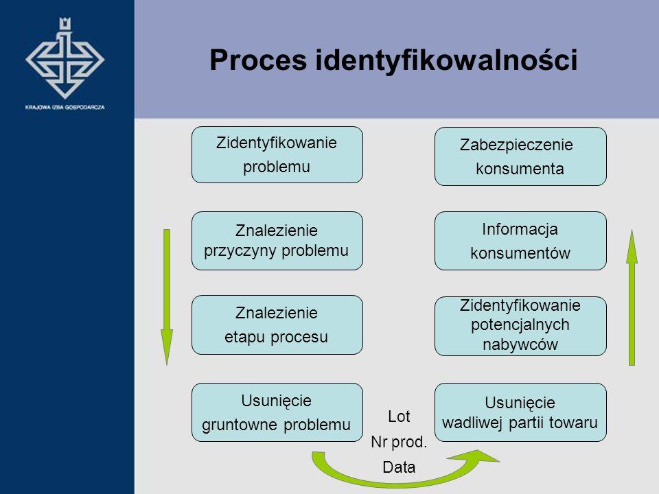 Proces identyfikowalności Usunięcie gruntowne problemu Znalezienie etapu procesu Znalezienie przyczyny problemu Zidentyfikowanie problemu Zidentyfikow