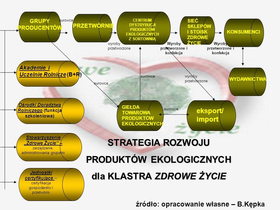 GRUPY PRODUCENTÓW PRZETWÓRNIE CENTRUM DYSTRYBUCJI PRODUKTÓW EKOLOGICZNYCH Z SORTOWNIĄ SIEĆ SKLEPÓW I STOISK ZDROWE ŻYCIE KONSUMENCI WYDAWNICTWA GIEŁDA TOWAROWA PRODUKTÓW EKOLOGICZNYCH eksport/ import Akademie i Uczelnie Rolnicze (B+R) Ośrodki Doradztwa Rolniczego (funkcja szkoleniowa) Stowarzyszenie Zdrowe Życie – zarządzanie, administrowania grupami Jednostki certyfikujące – certyfikacja gospodarstw i przetwórni STRATEGIA ROZWOJU PRODUKTÓW EKOLOGICZNYCH dla KLASTRA ZDROWE ŻYCIE źródło: opracowanie własne – B.Kępka surowce wyroby przetworzone Wyroby przetworzone i konfekcja wyroby przetworzone