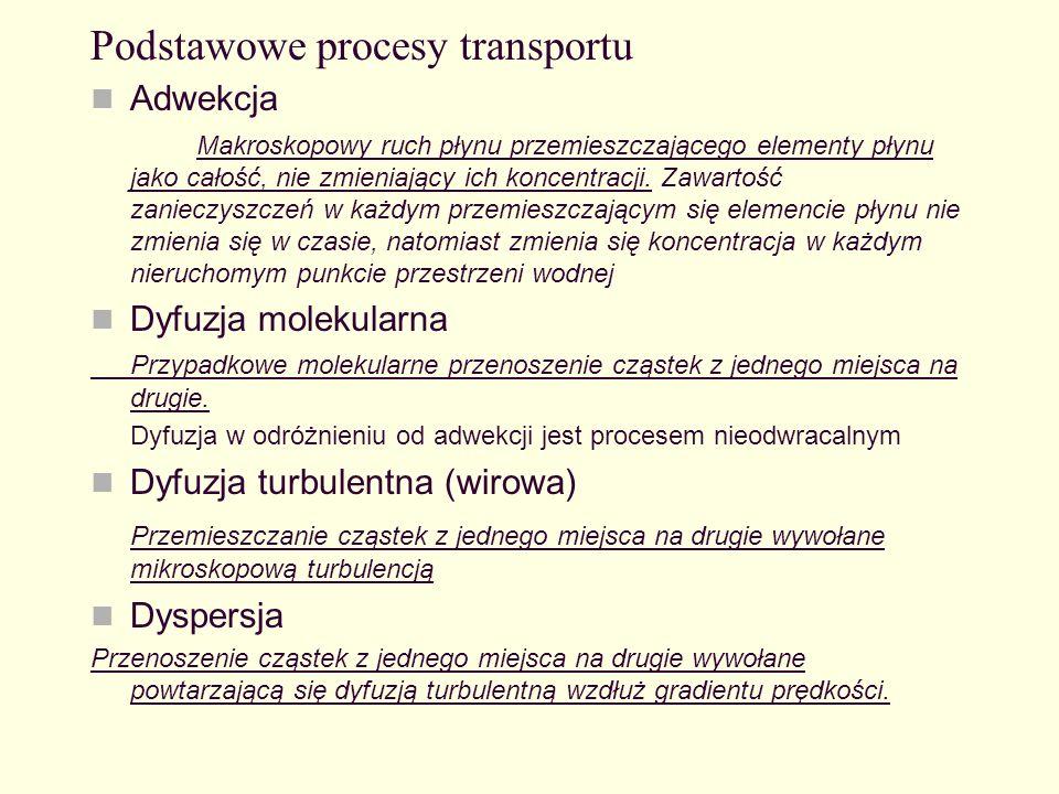 Schematy procesu adwekcji, dyfuzji turbulentnej i dyspersji