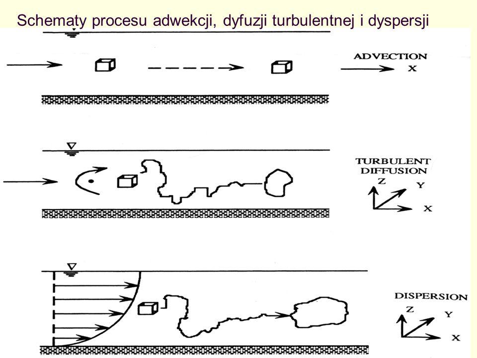 Schemat doświadczenia przeprowadzonego przez Ficks w celu opisania transportu zanieczyszczeń z punktu a do b wywołanego dyfuzją