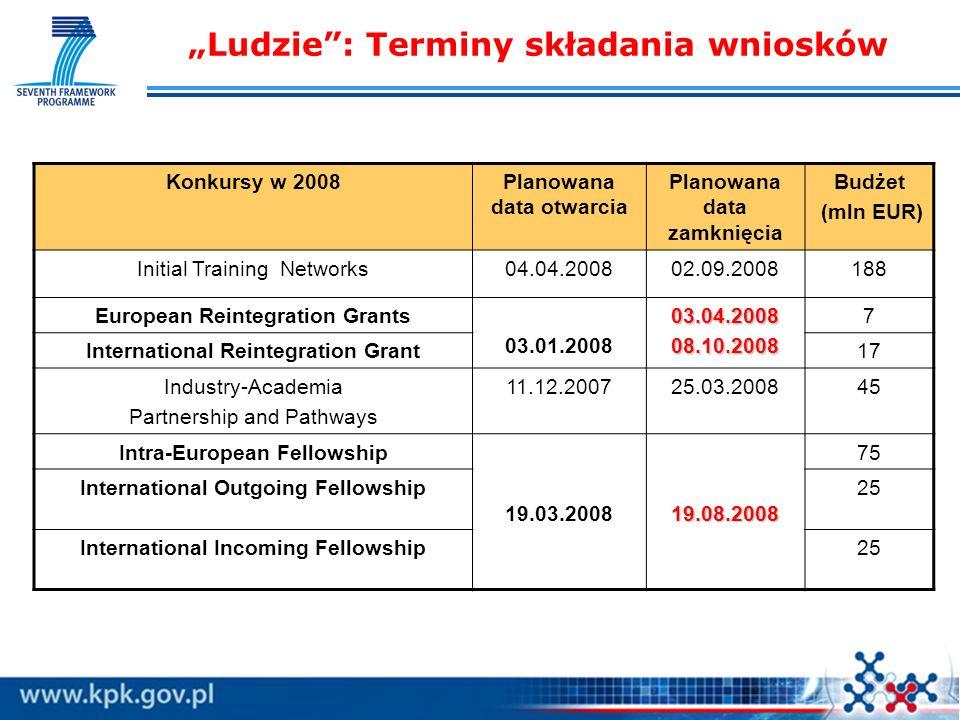 Ludzie: Terminy składania wniosków Konkursy w 2008Planowana data otwarcia Planowana data zamknięcia Budżet (mln EUR) Initial Training Networks04.04.20