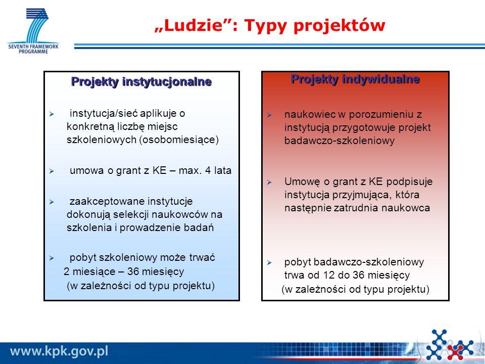 Ludzie: Typy projektów Projekty instytucjonalne instytucja/sieć aplikuje o konkretną liczbę miejsc szkoleniowych (osobomiesiące) umowa o grant z KE – max.