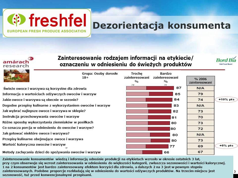 Promocja europejskiego rolnictwa – nowe podejście: Warszawa, 29.11.2011 Dezorientacja konsumenta Świeże owoce i warzywa są korzystne dla zdrowia Infor