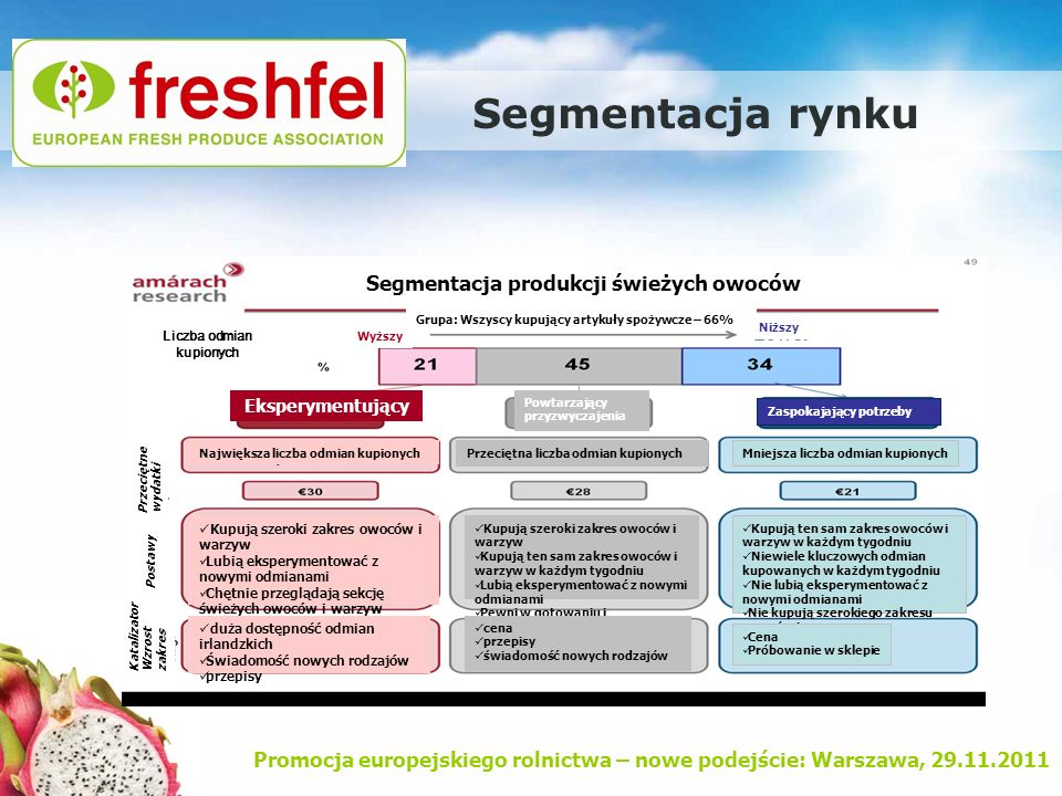 Promocja europejskiego rolnictwa – nowe podejście: Warszawa, 29.11.2011 Segmentacja rynku Segmentacja produkcji świeżych owoców Grupa: Wszyscy kupując