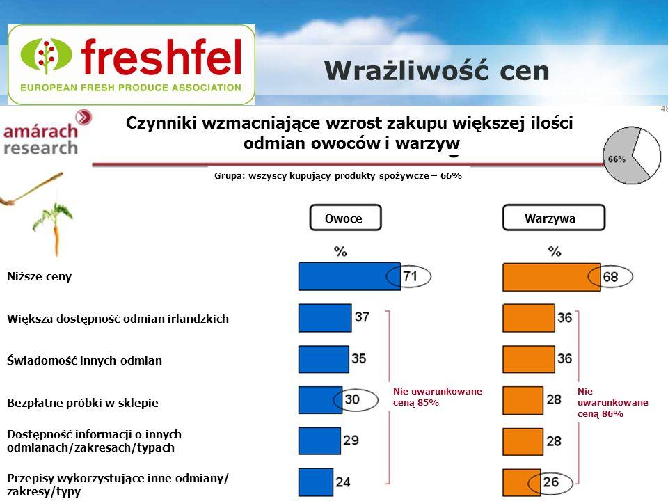 Promocja europejskiego rolnictwa – nowe podejście: Warszawa, 29.11.2011 Wrażliwość cen Czynniki wzmacniające wzrost zakupu większej ilości odmian owoc