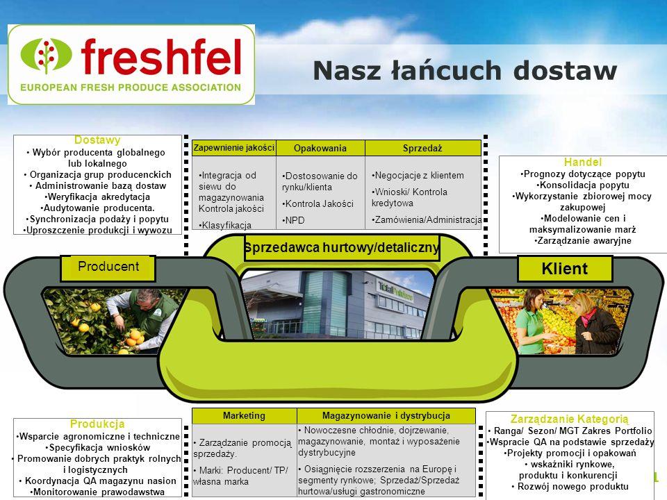 Promocja europejskiego rolnictwa – nowe podejście: Warszawa, 29.11.2011 Handel Prognozy dotyczące popytu Konsolidacja popytu Wykorzystanie zbiorowej m