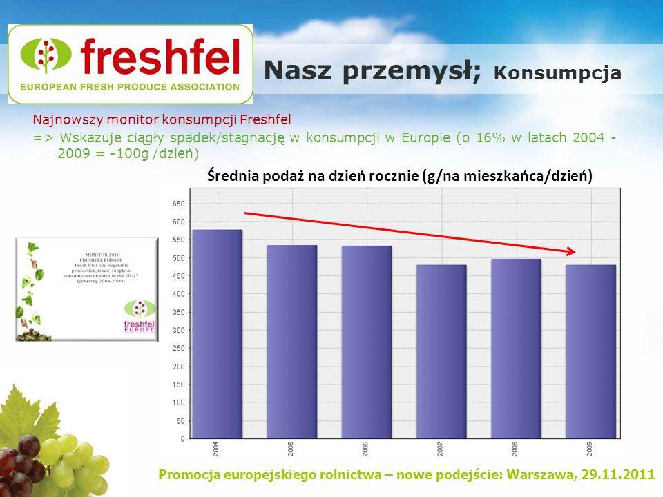 Promocja europejskiego rolnictwa – nowe podejście: Warszawa, 29.11.2011 Nasz przemysł; Konsumpcja Podaż owoców i warzyw w g/dzień Zalecane minimalne spożycie wg WHO/FAO